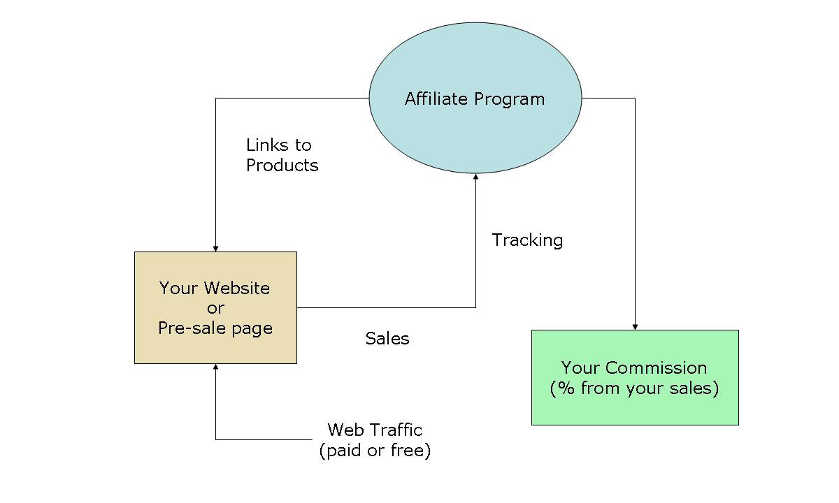 Affiliate Programs - How it Works?